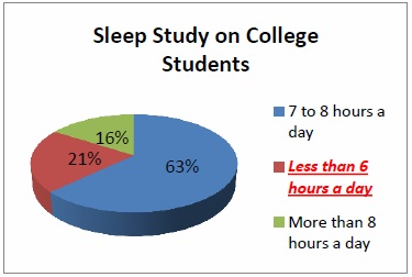 Sleep Study on College Student